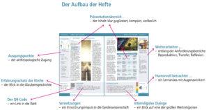 """Die einzelnen Hefte von """"CHRISTENTUM. Ein Inventar"""" sind klar und innovativ aufgebaut. Jede Doppelseite einen klaren Charakter."""